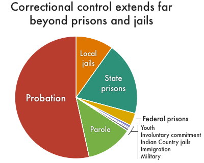 Correctional Control chart